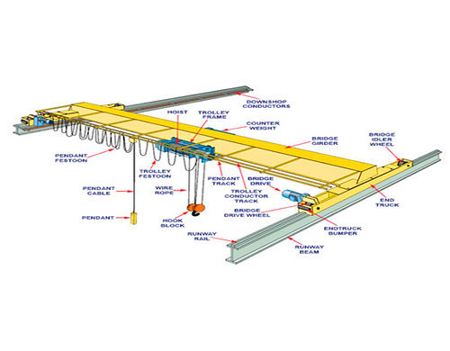 single girder overhead travelling crane for sale
