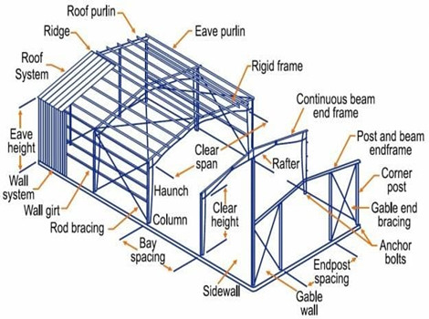 Steel Structure Shed Steel Structure Building Customized