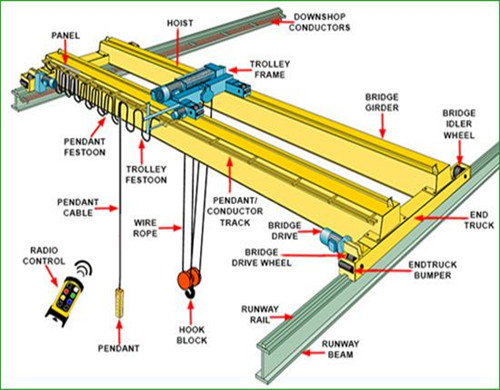 industrial eot crane design.