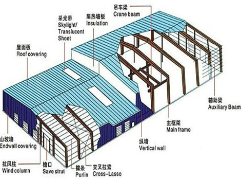 Industrial Steel Structure Description